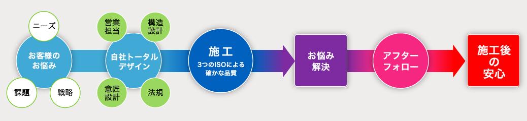田中建設ワンストップソリューション